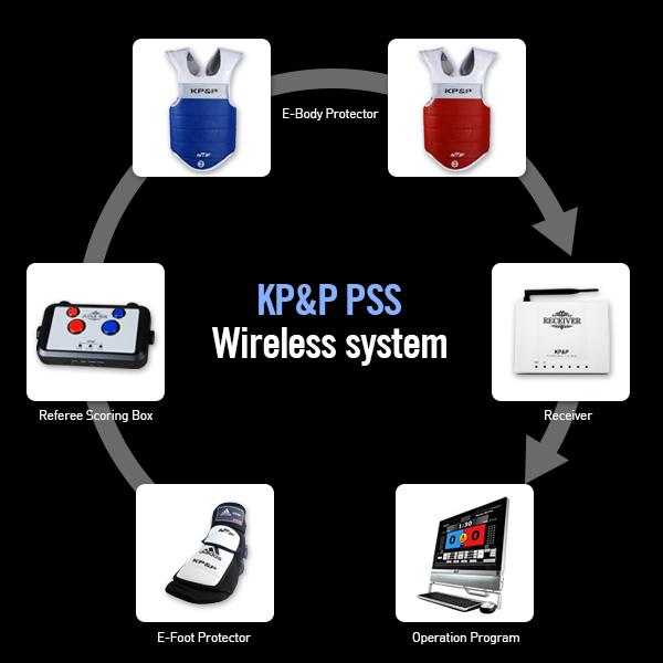 Kpnp wireless system
